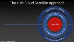 IBM Cloud Satellite permite a los clientes usar la nube de forma segura en cualquier entorno, incluso en edge